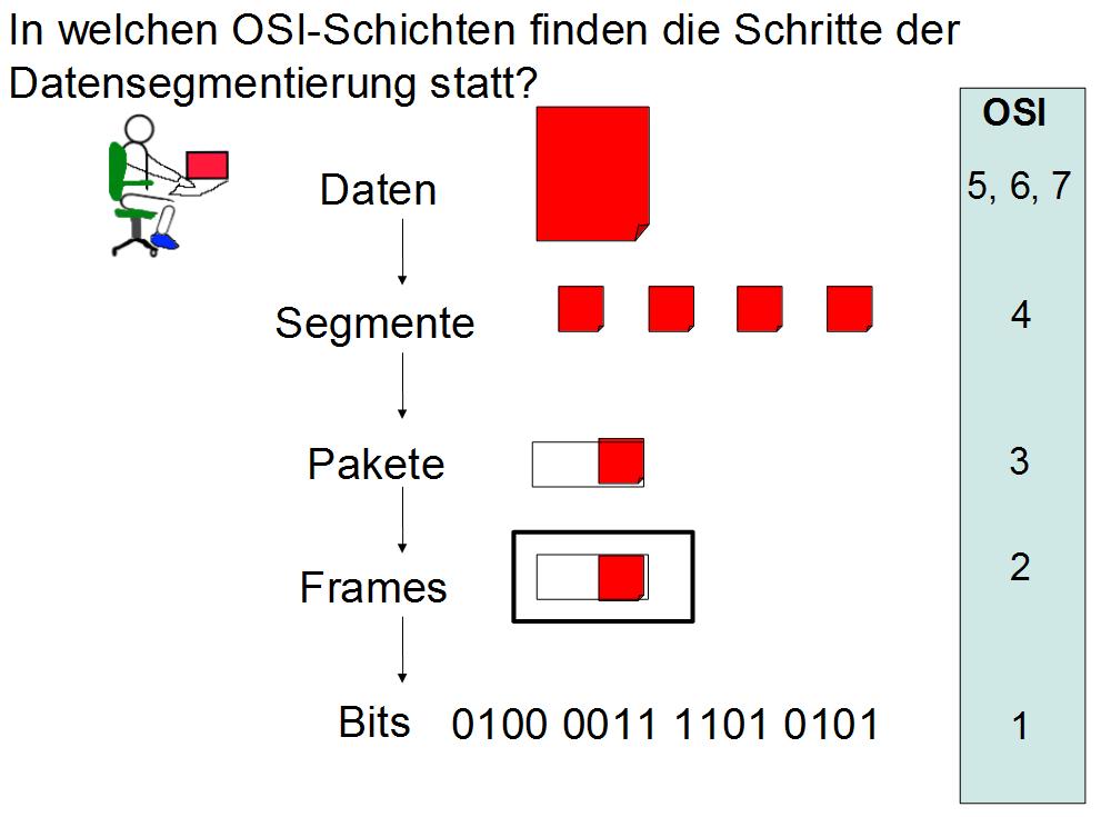 Aufgaben der OSI-Schicht 2 – www.theis-cr.de